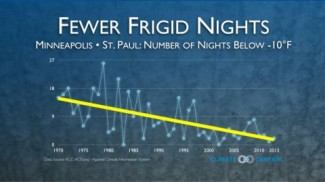 Fewer Frigid Nights graph